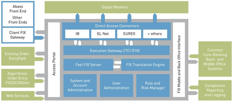 Прямой доступ к forex раработать на forex реально